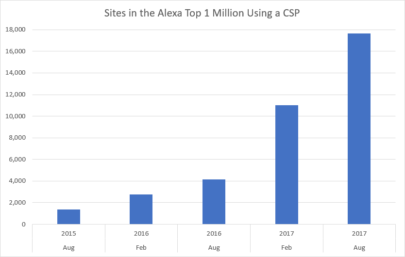 Sites in the Alexa Top 1 Million Using a CSP