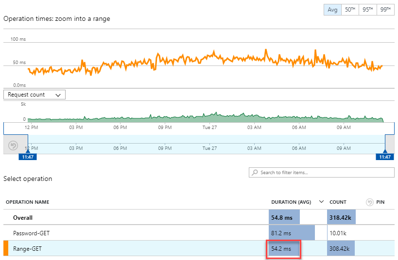 Blob Storage Function Speed  - Blob Storage Function Speed 6 - Why Searching Through 500M Pwned Passwords Is So Quick