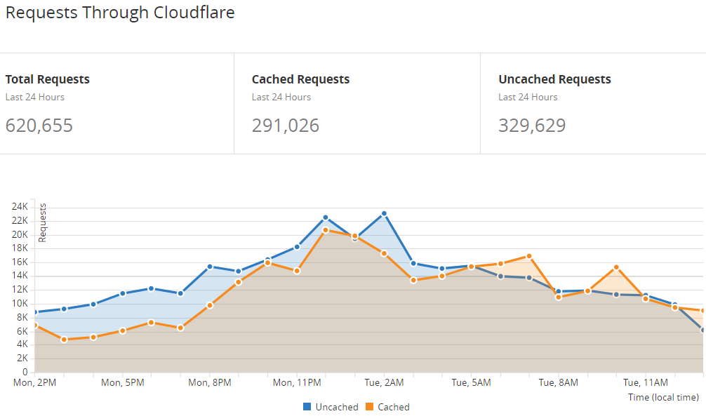 Requests Cached by Cloudflare