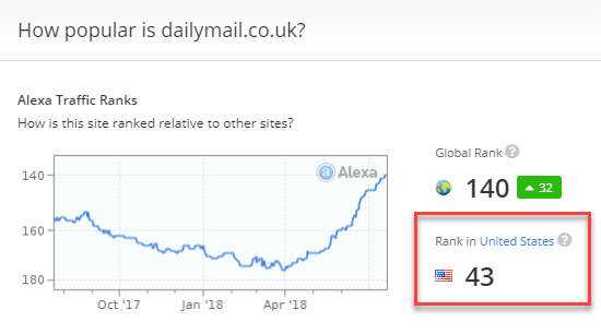 dailymail.co.uk in Alexa