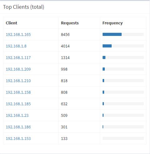 Top clients